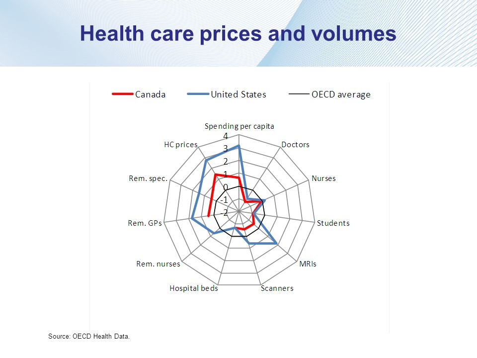 Health care prices and volumes