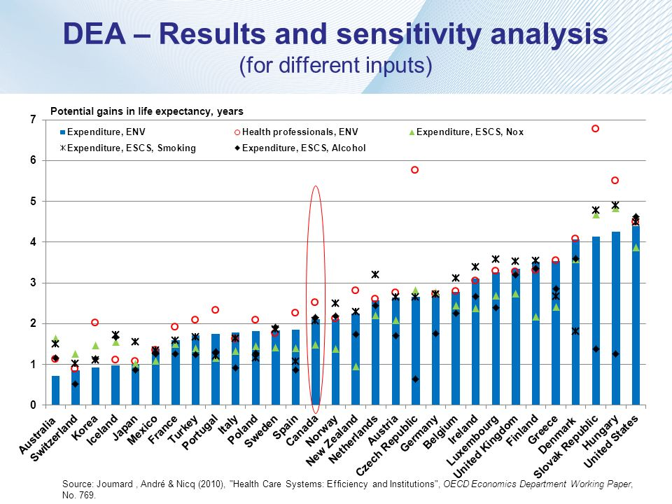 DEA – Results and sensitivity analysis (for different inputs)