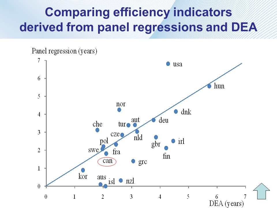 Comparing efficiency indicators derived from panel regressions and DEA