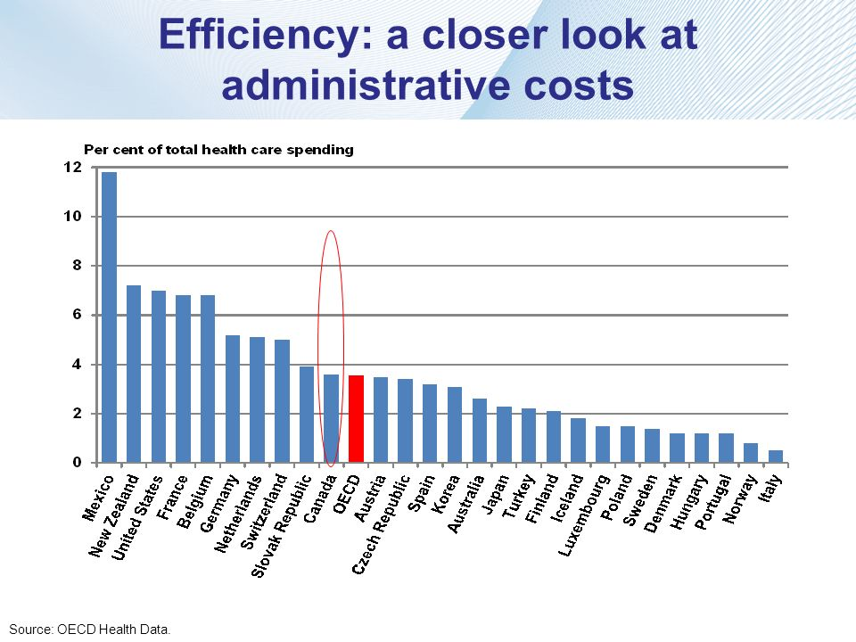 Efficiency: a closer look at administrative costs