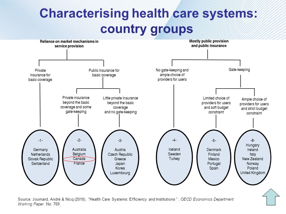 Characterising health care systems: country groups