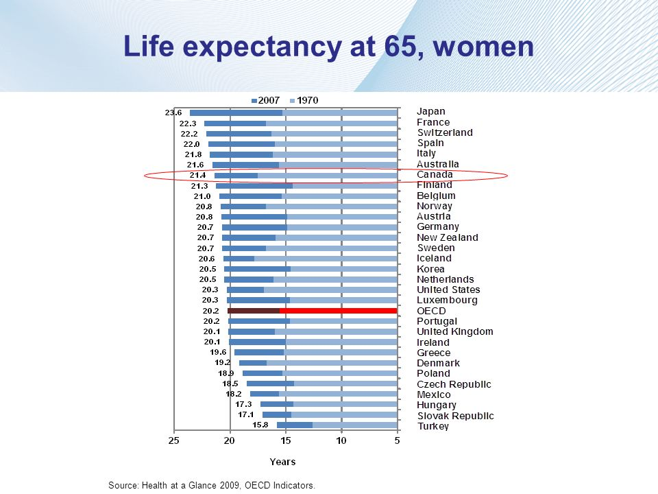 Life expectancy at 65, women