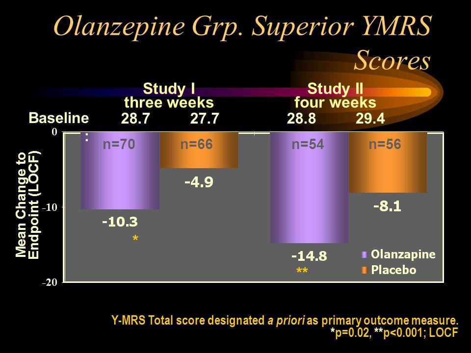 Olanzepine Grp. Superior YMRS Scores