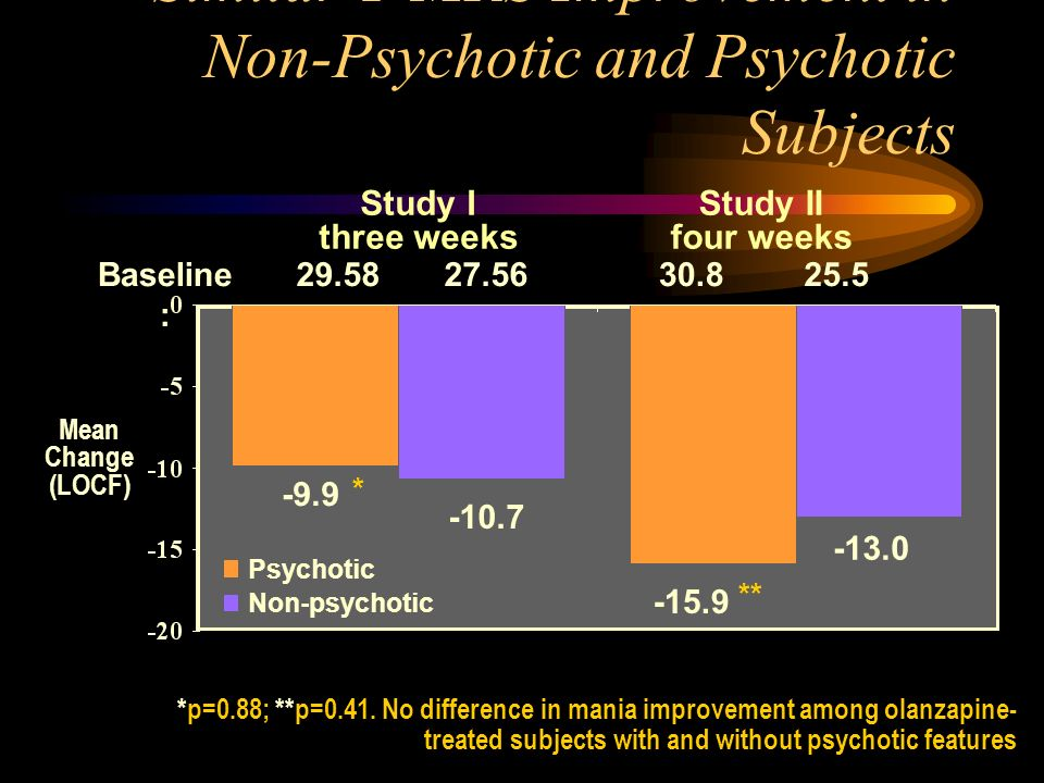 Similar Y-MRS Improvement in Non-Psychotic and Psychotic Subjects