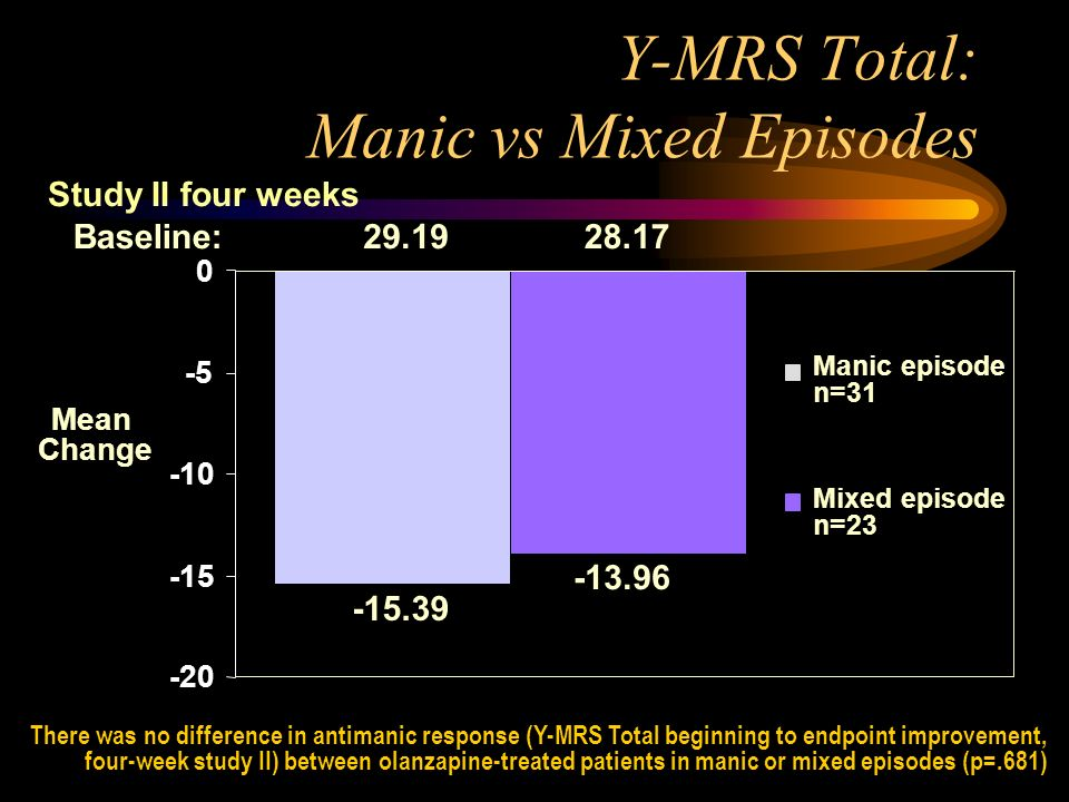 Y-MRS Total: Manic vs Mixed Episodes