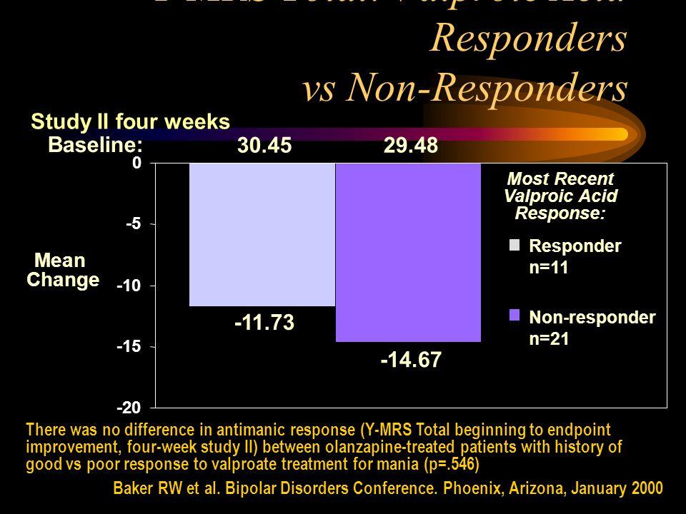Y-MRS Total: Valproic Acid Responders vs Non-Responders