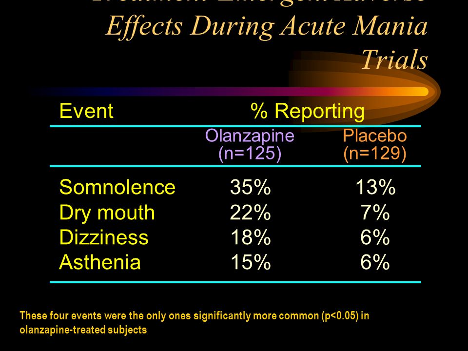 Treatment-Emergent Adverse Effects During Acute Mania Trials