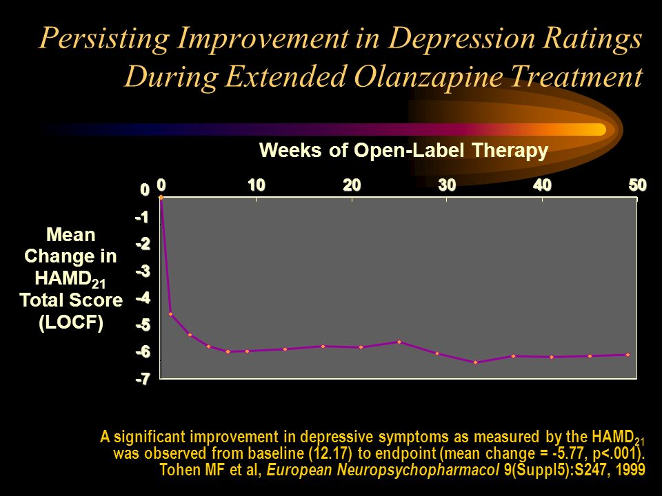 Weeks of Open-Label Therapy Mean Change in HAMD21 Total Score (LOCF)