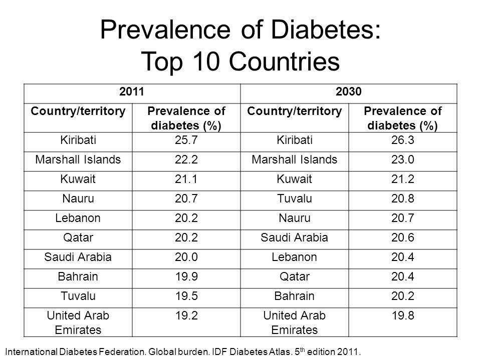 Prevalence of Diabetes: Top 10 Countries