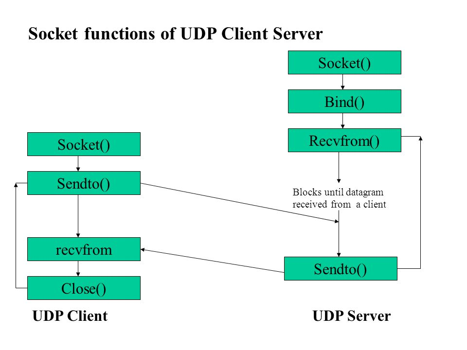 socket programming udp C# socket programming file transfer udpnet framework the socket class also have a number of inherited application classes like client and listener.