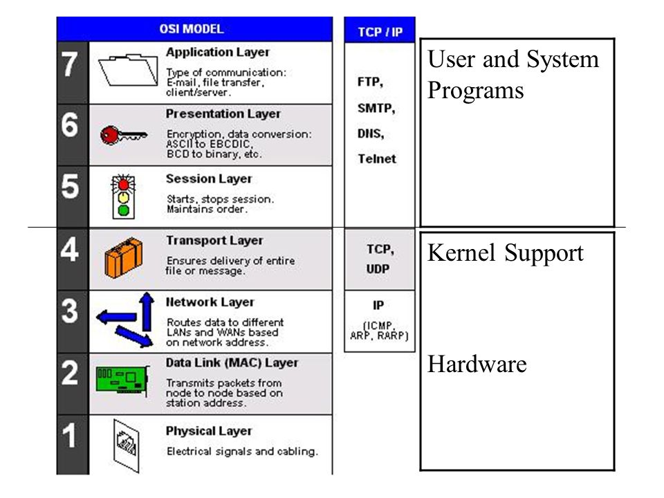 User and System Programs