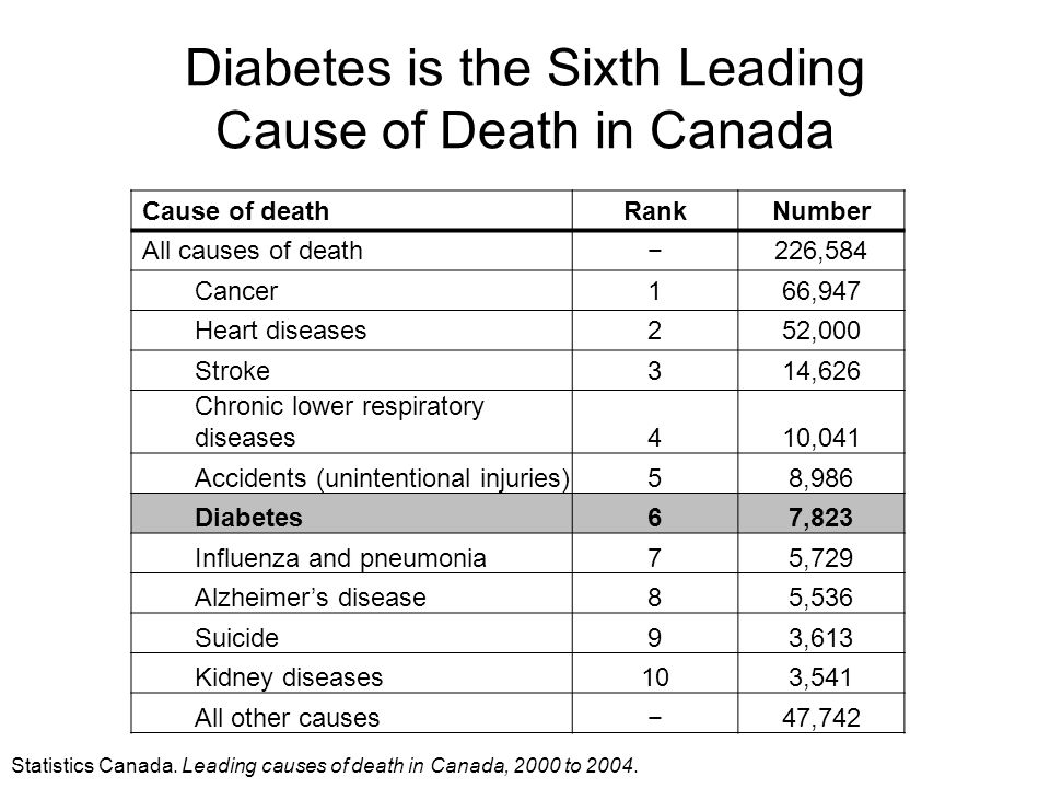 Diabetes is the Sixth Leading Cause of Death in Canada