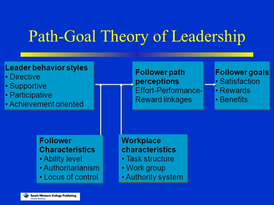 path goal leadership style These are some of lewis's leadership behaviors related to the path-goal theory the staff or employees respond to mrs lewis leadership styles in several different ways the staff lacked self-confidence and mrs lewis would use supportive leadership.