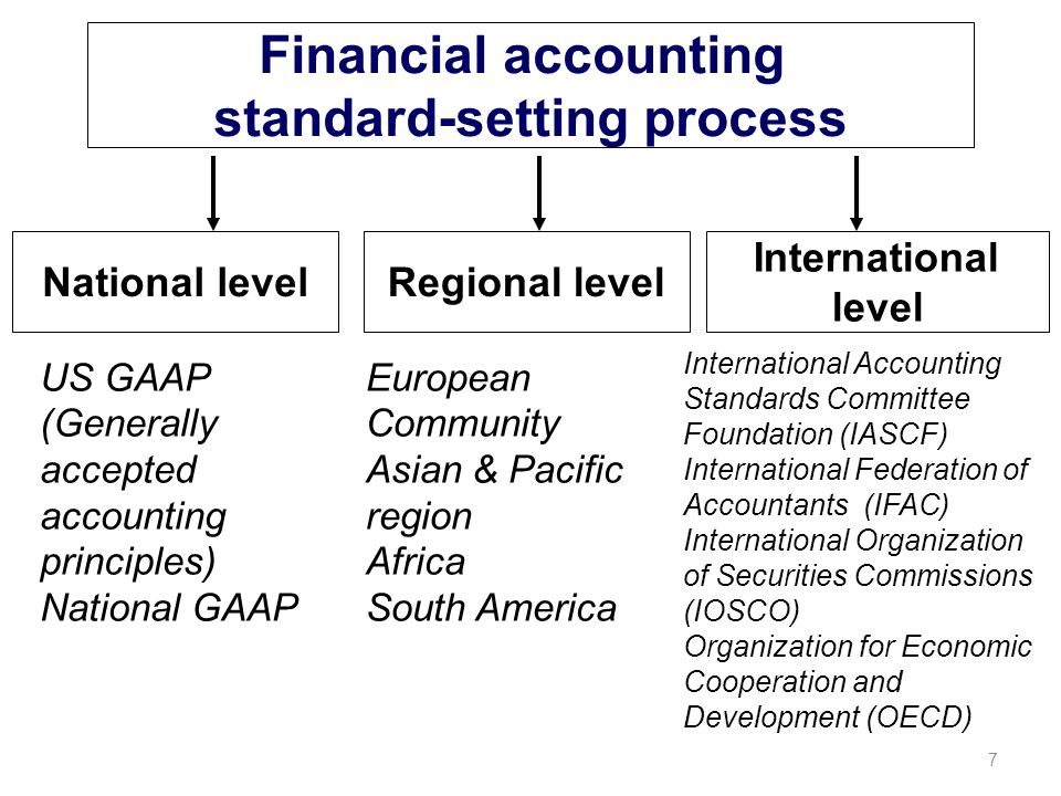 the standard setting process of accounting Of european accounting standards for the public sector epsas) the report examines the suitability of the international public sector accounting standards (ipsas) for the member states' financial and designing a standard-setting process last but not least, when implementing epsas.
