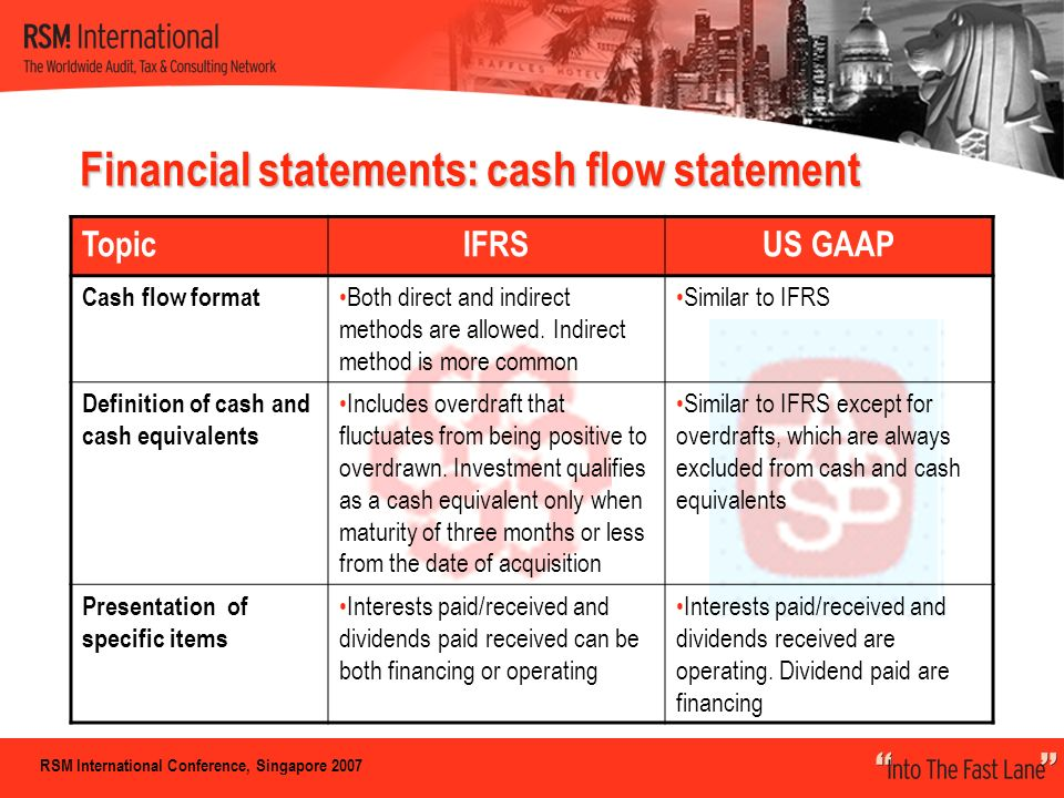 personal financial statements us gaap Us gaap sec ifrs deloitte publications home accounting us gaap fasb accounting standards codification manual 274 personal financial statements.
