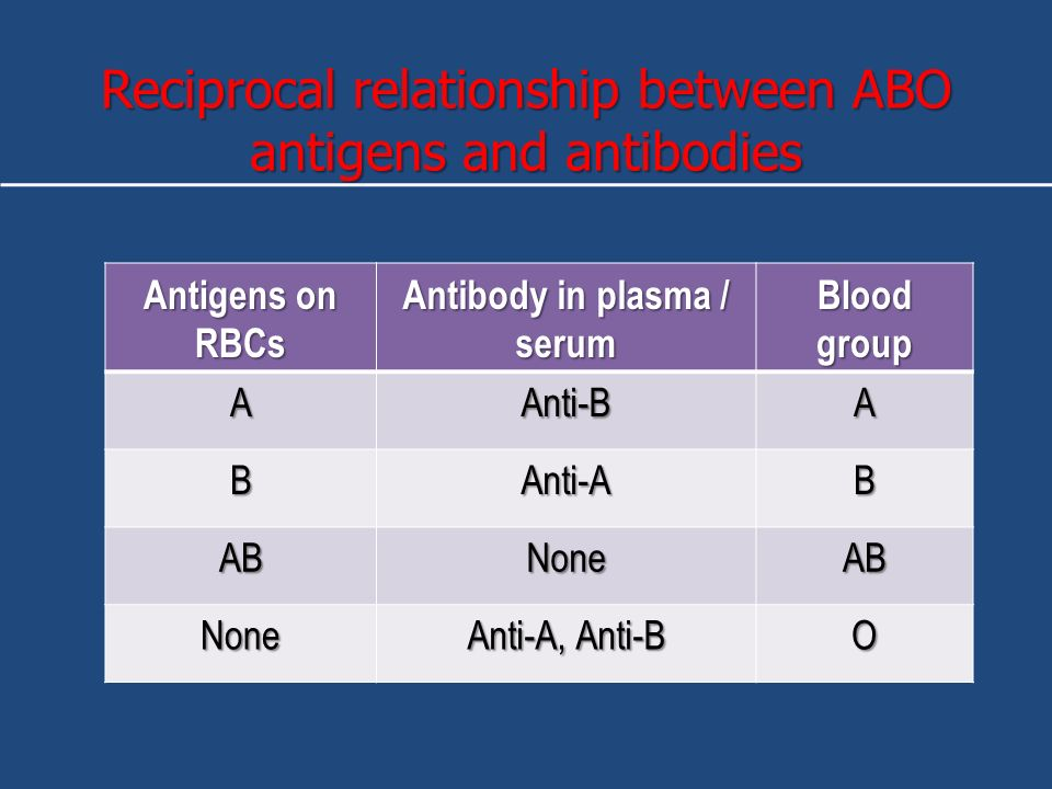 relationship between antigens and antibodies for each blood