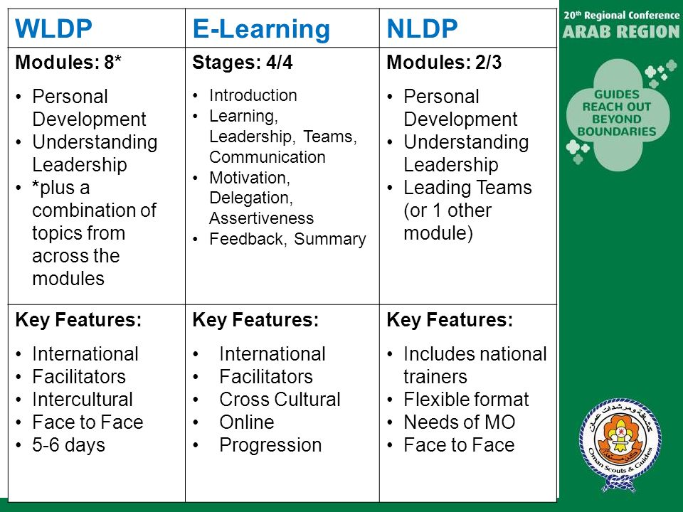 WLDP E-Learning NLDP Modules: 8* Personal Development