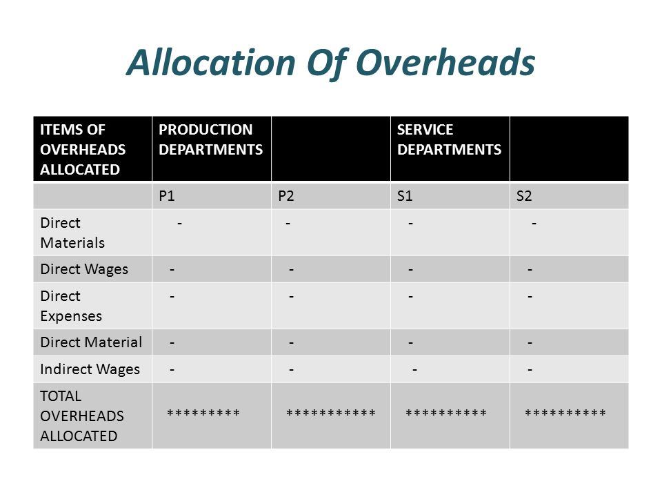 accounting for overheads The payroll accounting system (c) overheads (i) direct and indirect expenses (ii) procedures and documentation relating to expenses page 4 accounting for costs.