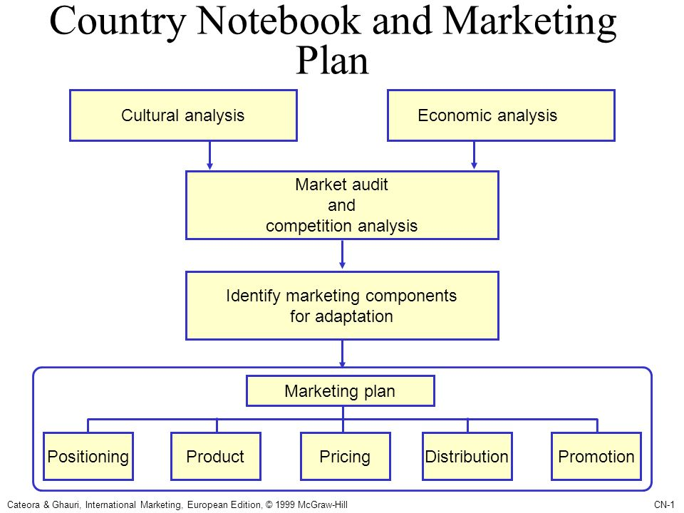 country notebook marketing This page is a curated collection of jupyter/ipython notebooks that are notable   rate, but market sentiment across major asset classes is observable from the   st louis county segregation analysis , analysis for the article the ferguson .