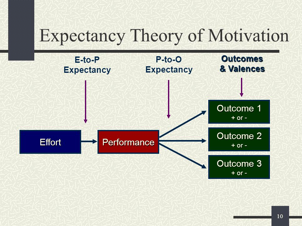 equity expectancy theory of motivation essay Expectancy theory of motivation essay 652 words   3 pages the expectancy theory of motivation, which was first produced by victor vroom, has become a generally accepted theory for explaining how individuals make decisions concerning different behavioural alternatives.