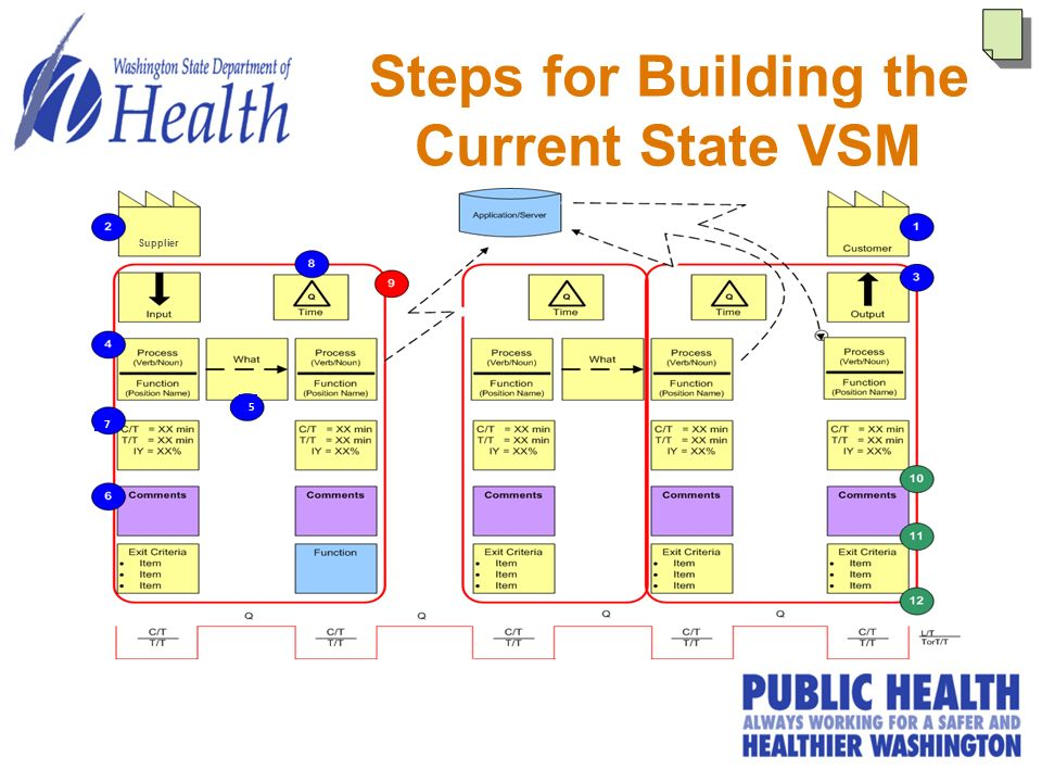 step for vsm handout Step step step 6 macro  value stream mapping charter scope accountable parties logistics required: typically vp or c-level if needed—often director or.