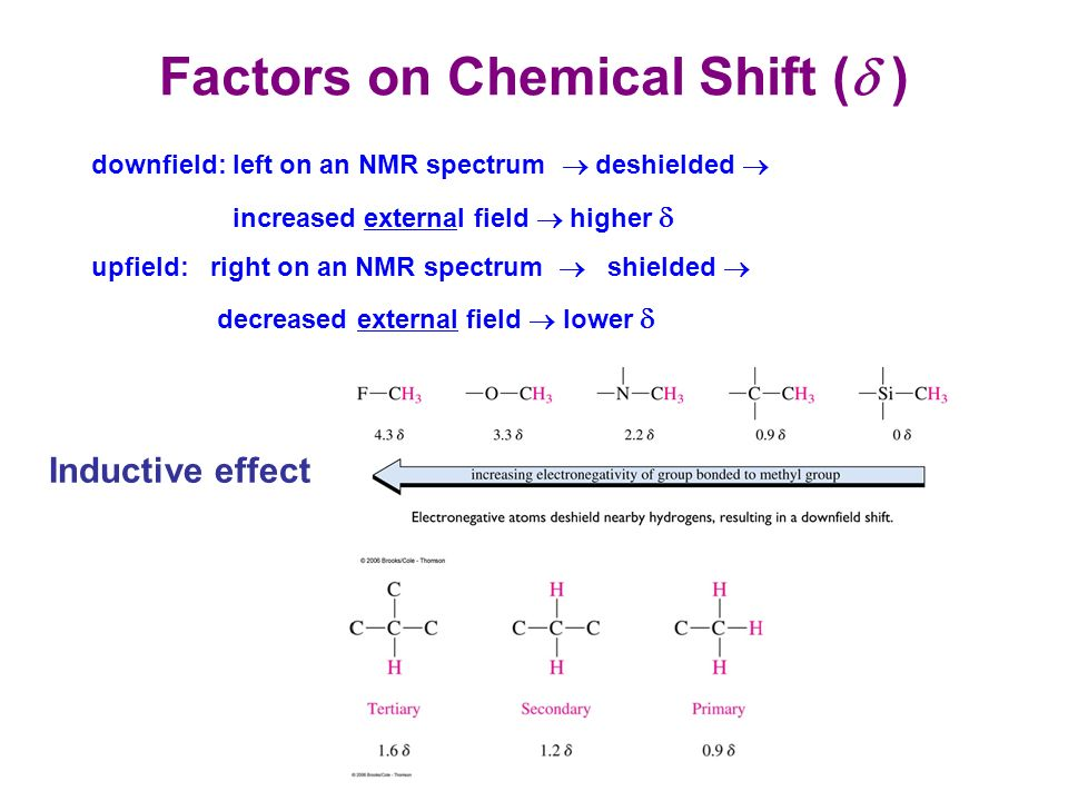 Nuclear Magnetic Resonance Spectroscopy Ppt Video Online