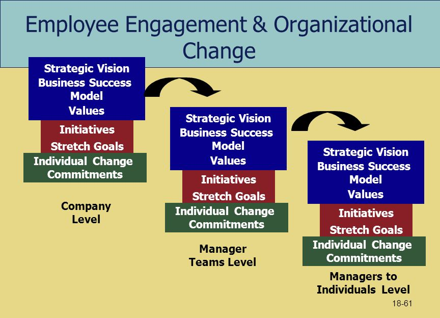 Successful change management involves the employees