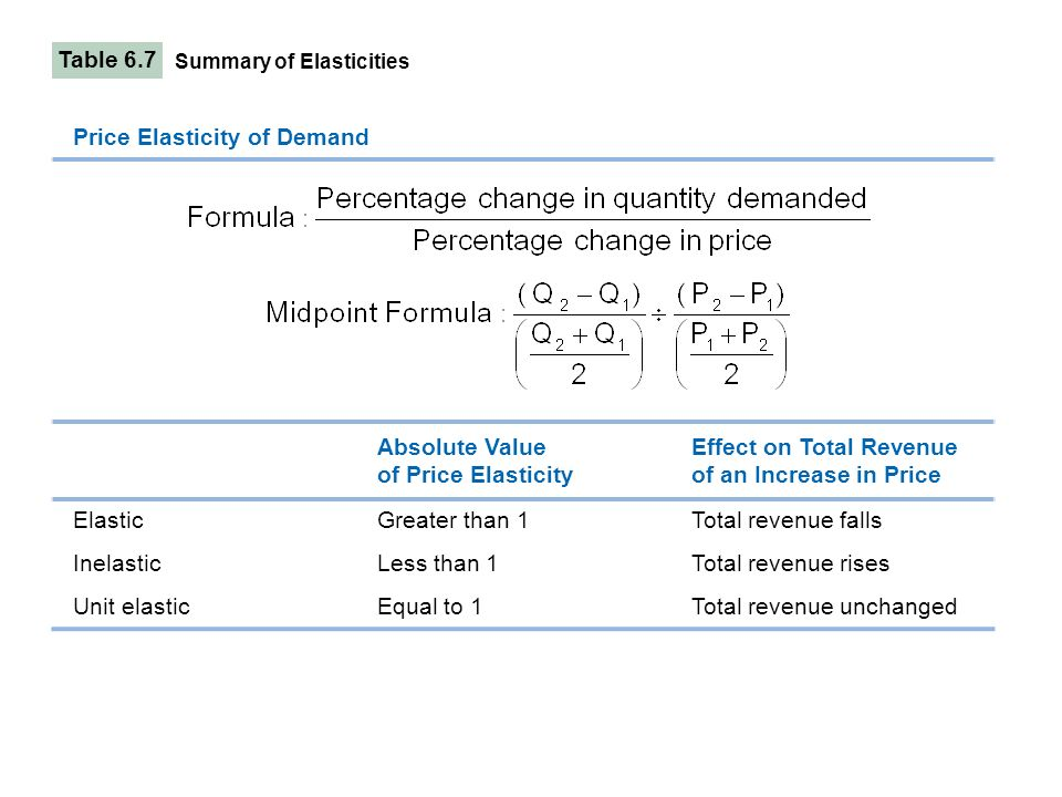 summary of price elasticity Cigarette price elasticity of demand for young adults in the united states: an  application of  section 2 provides an outline of study methodology this is.