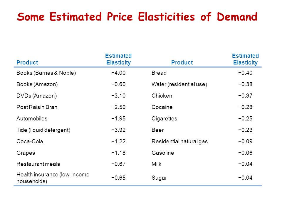 gas price elasticity Price elasticity measures the responsiveness of demand to changes in  as demand can change for reasons beyond changes in fuel price,.