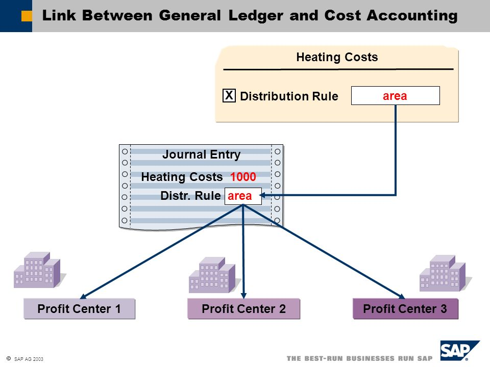general ledger and general journal General journal and general ledger transactional analysis all transactions that affect the accounting equation must be entered in a company's journal making entries in the general journal is the beginning of entering transactions into the accounting system.