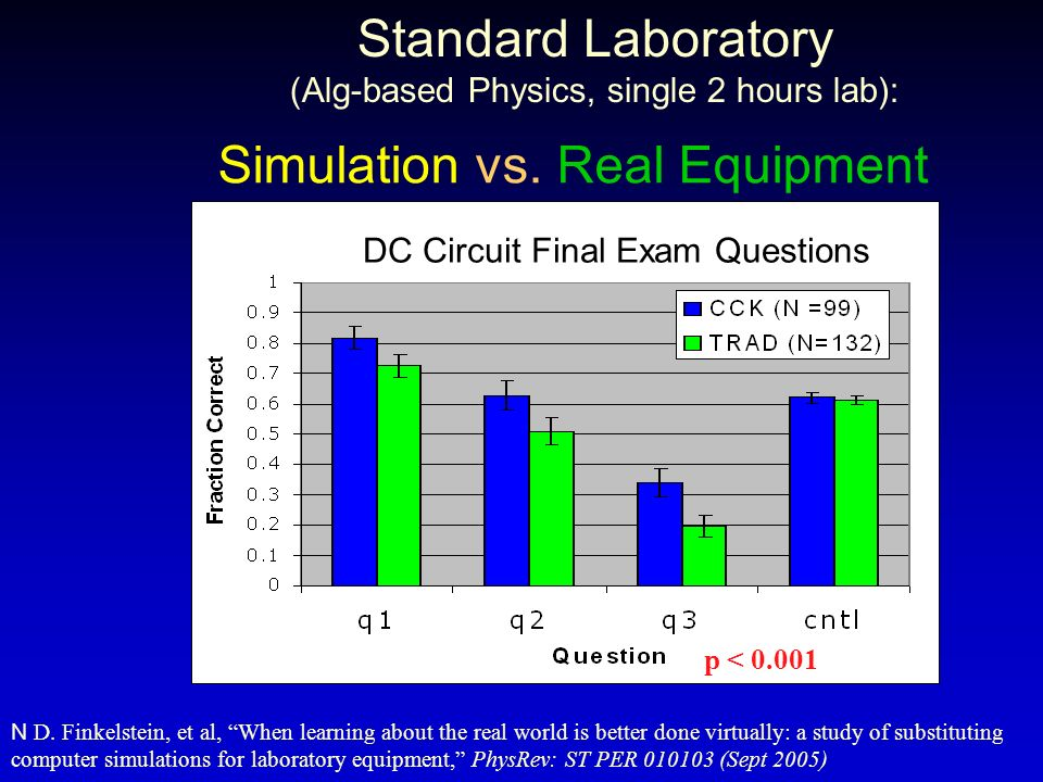 Standard Laboratory (Alg-based Physics, single 2 hours lab):