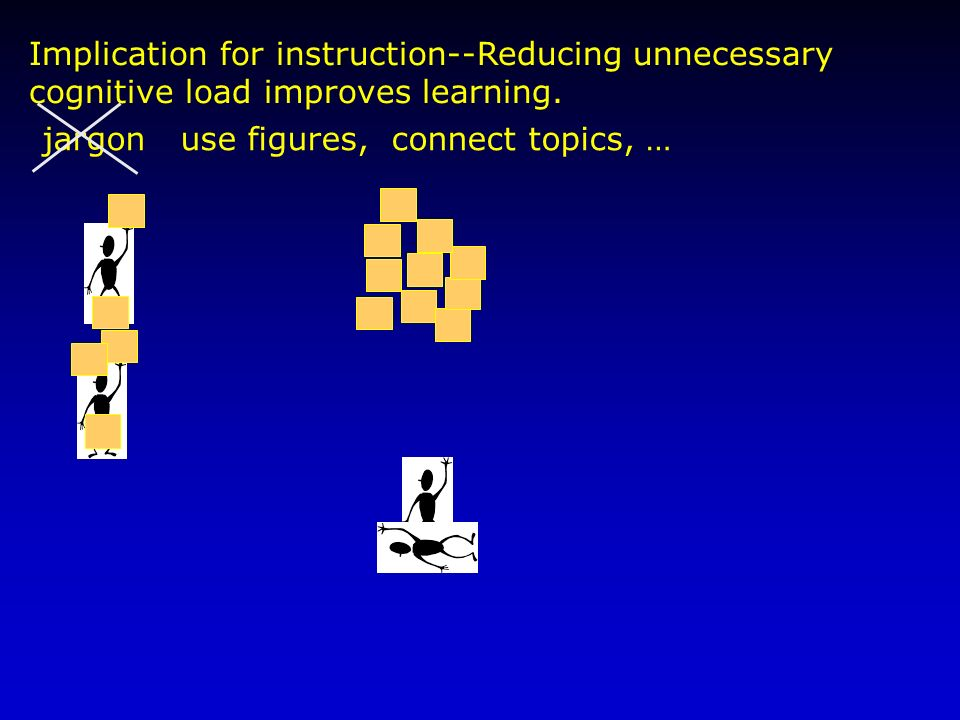 Implication for instruction--Reducing unnecessary cognitive load improves learning.