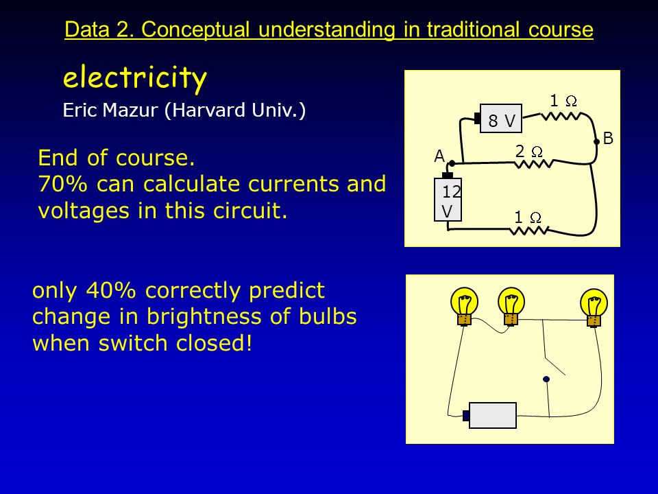 Data 2. Conceptual understanding in traditional course