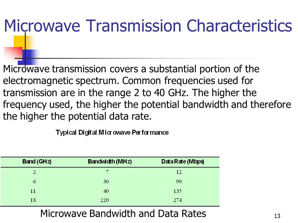 the main traits of microwaving Characteristics of radiation after reading this section you will be able to do the following: explain what the electromagnetic spectrum is and how scientists use it.