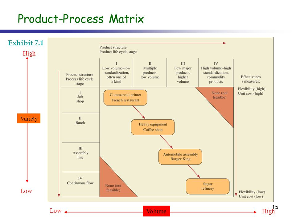 the relationship between product design and process selection Processes a description of the methods for early estimation of product   closer integration of design and process planning is the  process selection  tools [4], design-for-x methods [5]  the precedence relationships of  components within.
