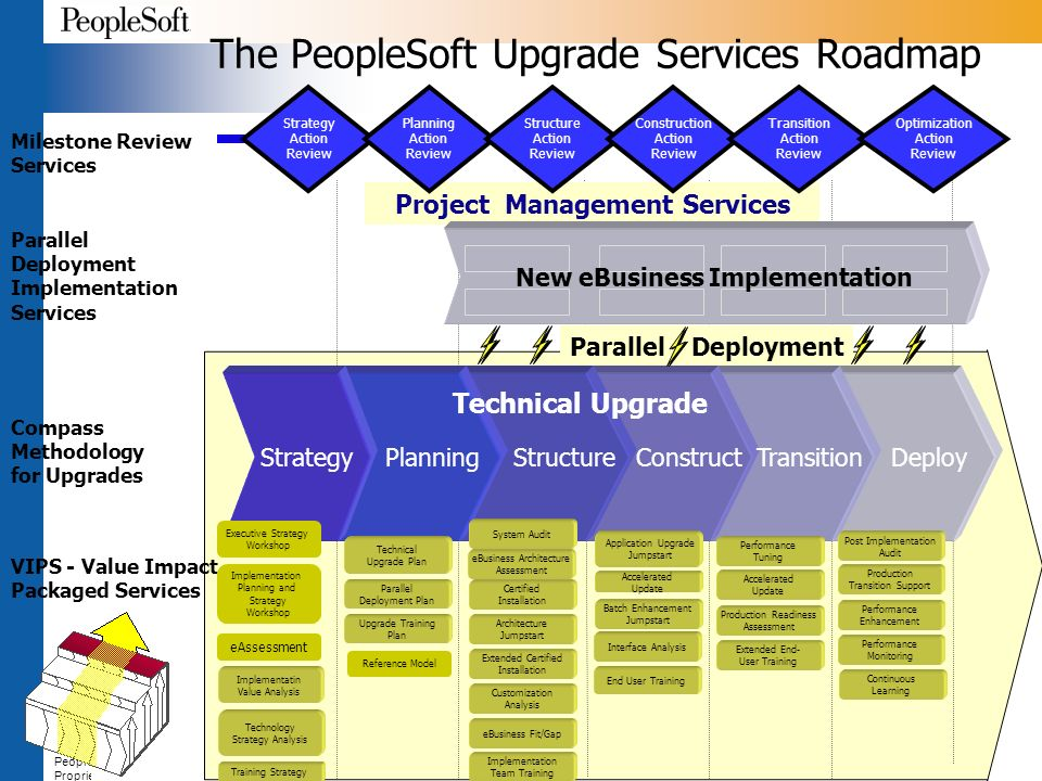 Peoplesoft Psa Solution Peoplesoft Global Services Ppt