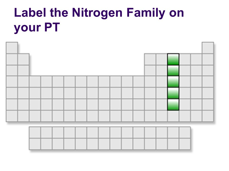 Label the Nitrogen Family on your PT