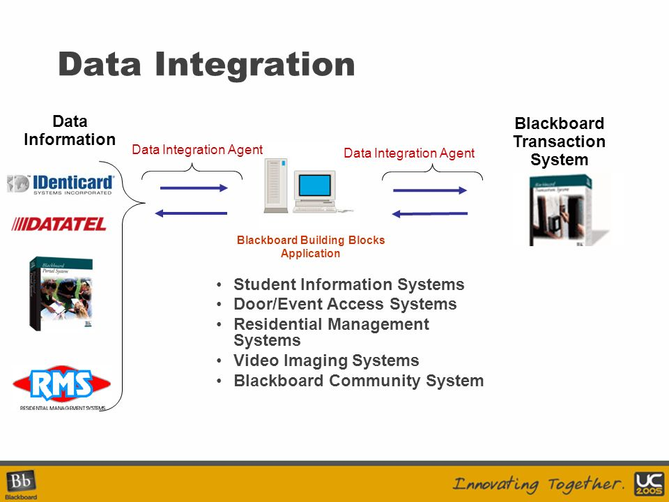 Data Integration System : Advanced data integration business case for success
