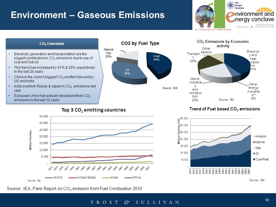Environment – Gaseous Emissions