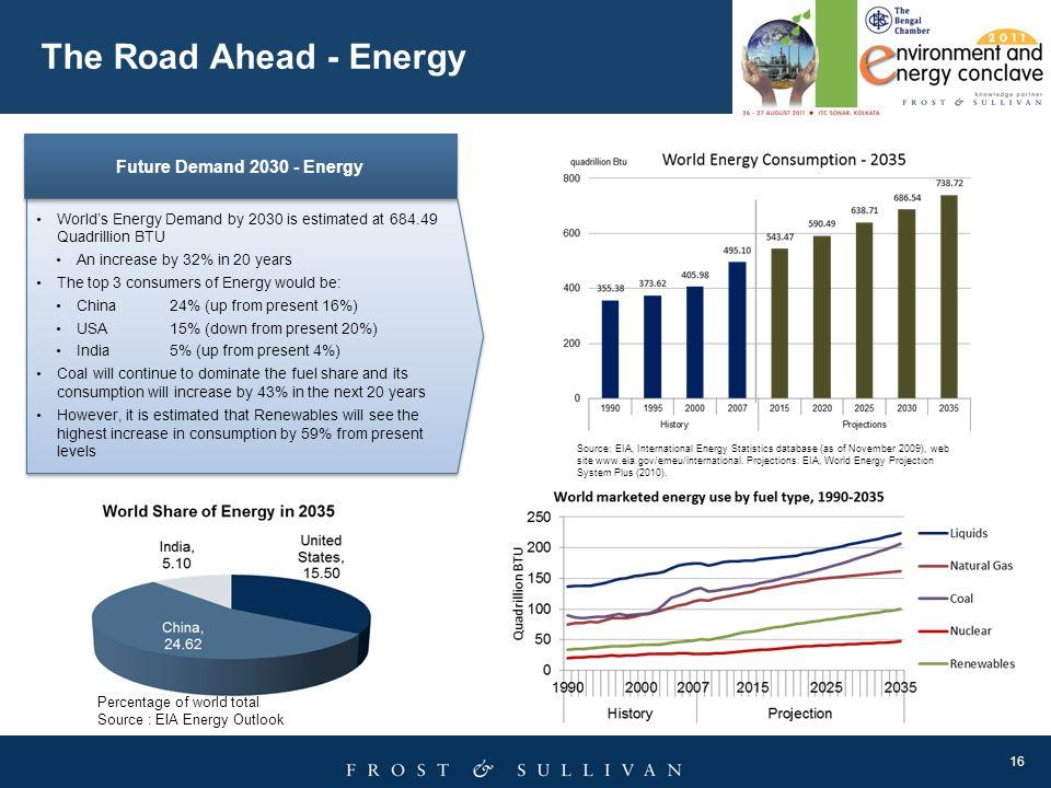 The Road Ahead - Energy Future Demand 2030 - Energy