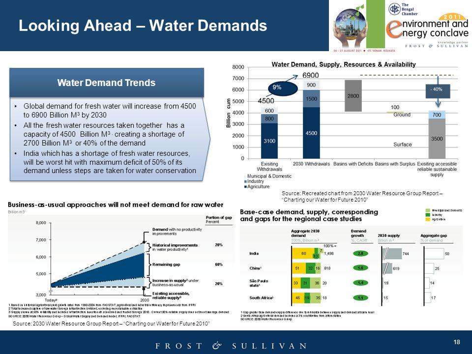 Looking Ahead – Water Demands