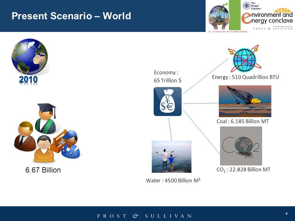 Present Scenario – World