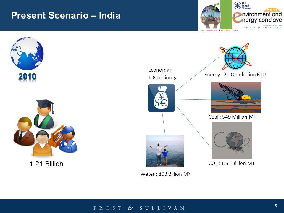 Present Scenario – India