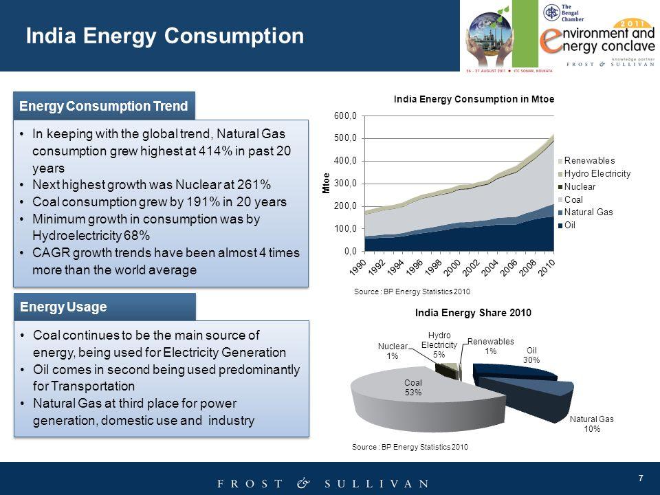 India Energy Consumption