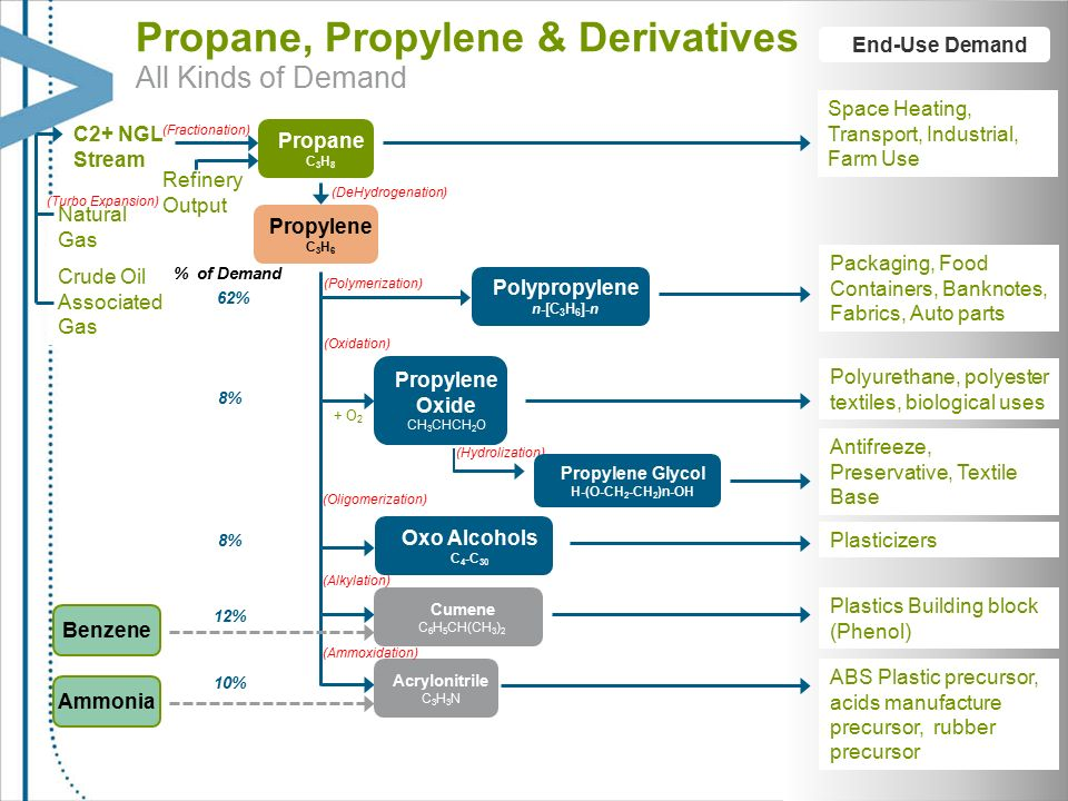 Propylene Glycol Antifreeze >> The natural gas revolution and energy self-reliance in North America - ppt download