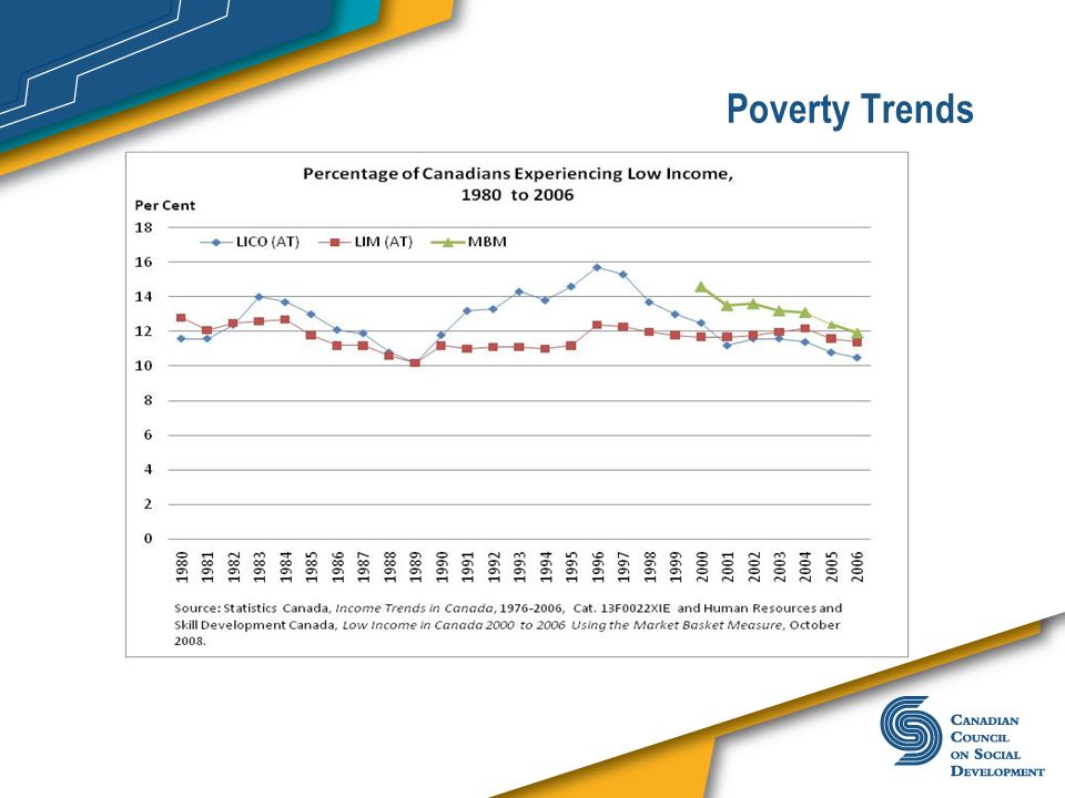 Poverty TrendsLooking at Canada, recent analyses have brought this message home:
