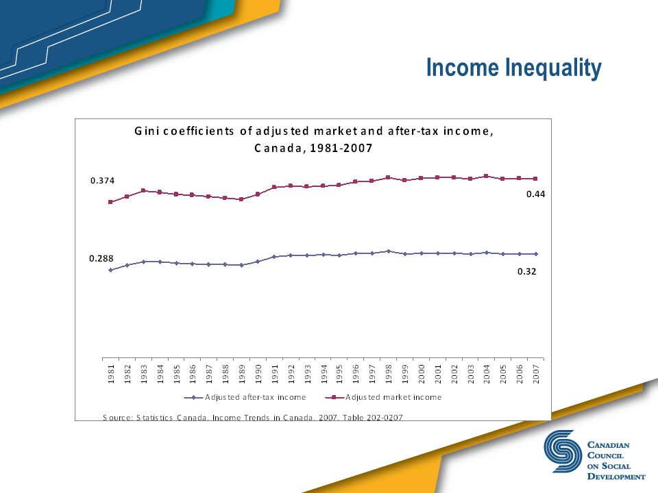 Income InequalityWhile overall poverty rates have fallen, the same cannot be said for income inequality.