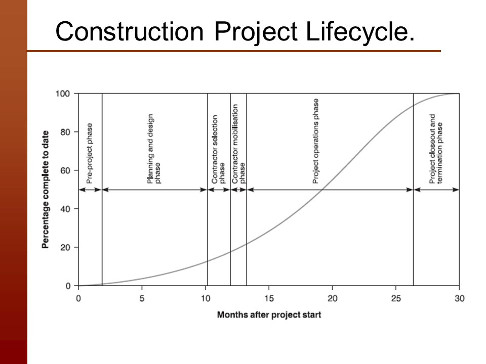 challenges for construction project planning Project planning and challenges facing planners construction essay print reference this  published: 23rd march, 2015  disclaimer: this essay has been submitted by a student this is not an example of the work written by our professional essay writers  22 construction project planning.