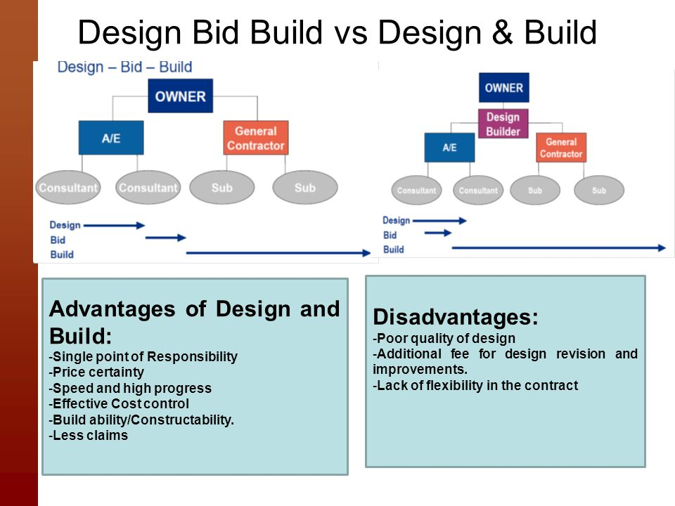 Quality In Design And Build Procurement