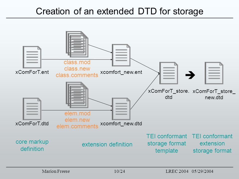 Creation of an extended DTD for storage